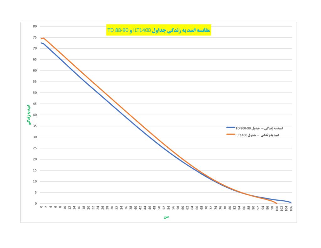 """بیم سنج EXPECTATION-LIFE_ILT1400-TD88-90-1024x791 جدول زندگی """"ILT 1400"""" کشور ایران و """"TD 88-90"""" کشور فرانسه"""